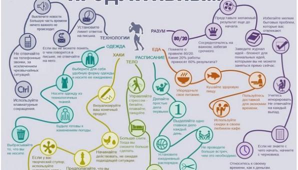 Как улучшить работу мозга с помощью карты мышления