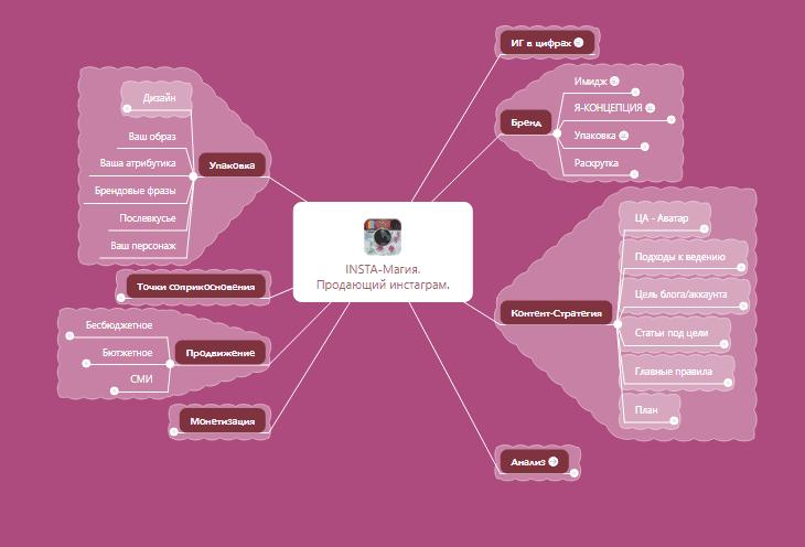 интеллект карта проекта