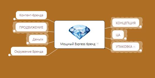 карта развития проекта